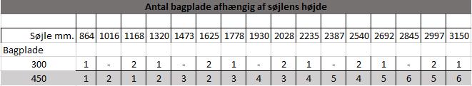 antal bagplade afhængigt af søjlens højden