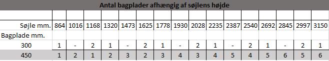 antal bagplader afhængigt af søjlens højden
